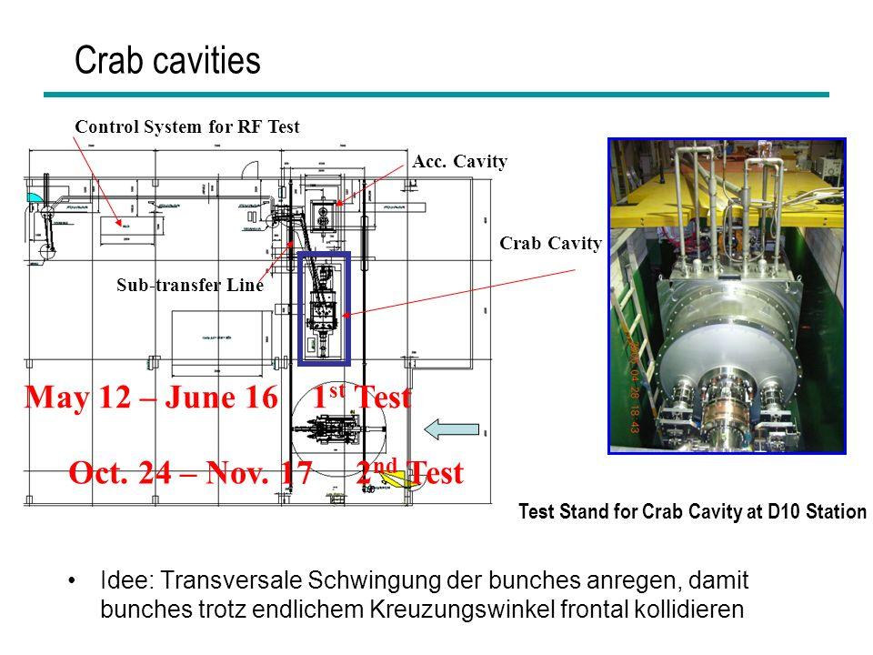 HEPHY Vorstand Nov 20065 Crab cavities Idee: Transversale Schwingung der bunches anregen, damit bunches trotz endlichem Kreuzungswinkel frontal kollid