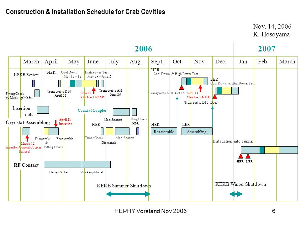HEPHY Vorstand Nov 20066 Construction & Installation Schedule for Crab Cavities AprilMayJuneJulyAug.Sept. Cool Down May 12 – 18 KEKB Review Transport