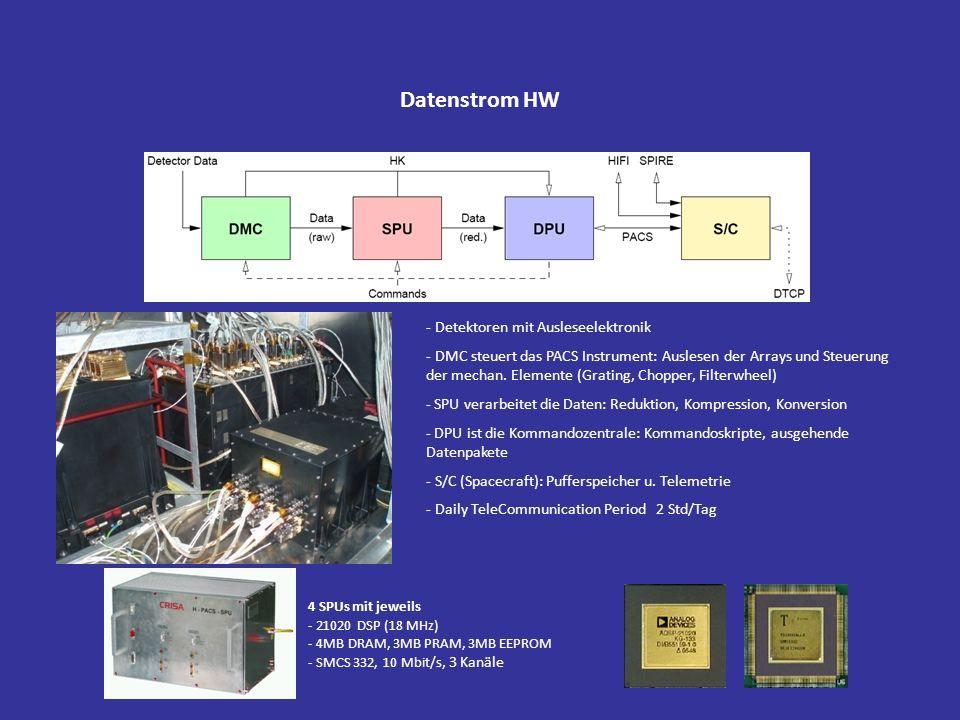 Datenstrom HW 4 SPUs mit jeweils - 21020 DSP (18 MHz) - 4MB DRAM, 3MB PRAM, 3MB EEPROM - SMCS 332, 10 Mbit/s, 3 Kanäle - Detektoren mit Ausleseelektro