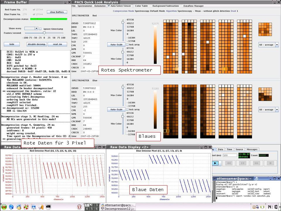 Rotes Spektrometer Blaues Rote Daten für 3 Pixel Blaue Daten