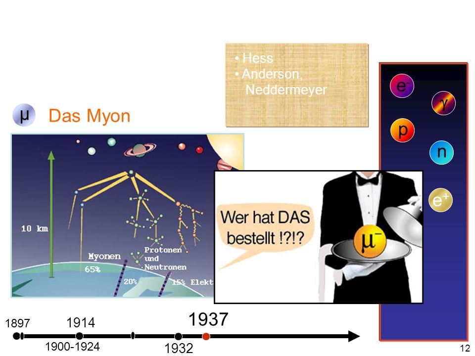12 1897 Das Myon e-e- 1900-1924 1914 µ p 1932 n 1937 Hess Anderson, Neddermeyer e+e+