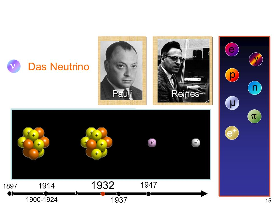 15 1897 Das Neutrino e-e- 1900-1924 1914 p 1932 n 1937 µ 1947 e+e+ Pauli Reines