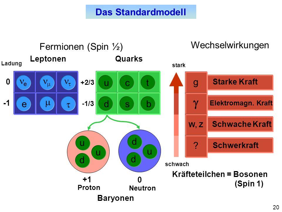 20 Fermionen (Spin ½) Ladung 0 +2/3 -1/3 d u u d u d LeptonenQuarks Das Standardmodell +1 0 Proton Neutron Baryonen Wechselwirkungen stark schwach Sch