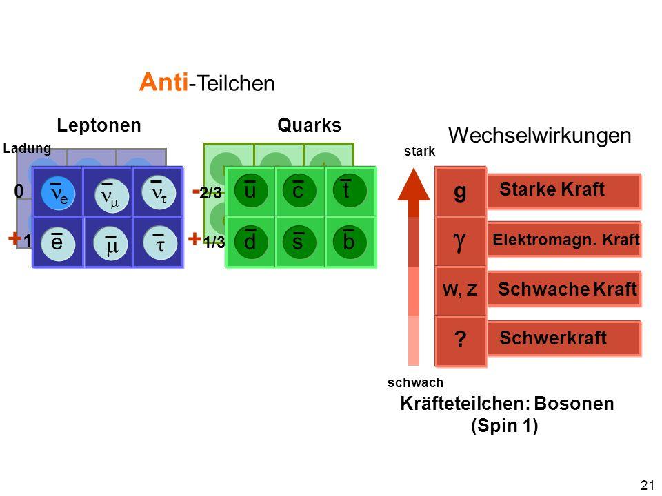 21 d u s c b t e e Anti -Teilchen Wechselwirkungen stark schwach e Ladung 0 +1+1 - 2/3 + 1/3 Schwerkraft ? Schwache Kraft W, Z Elektromagn. Kraft Star