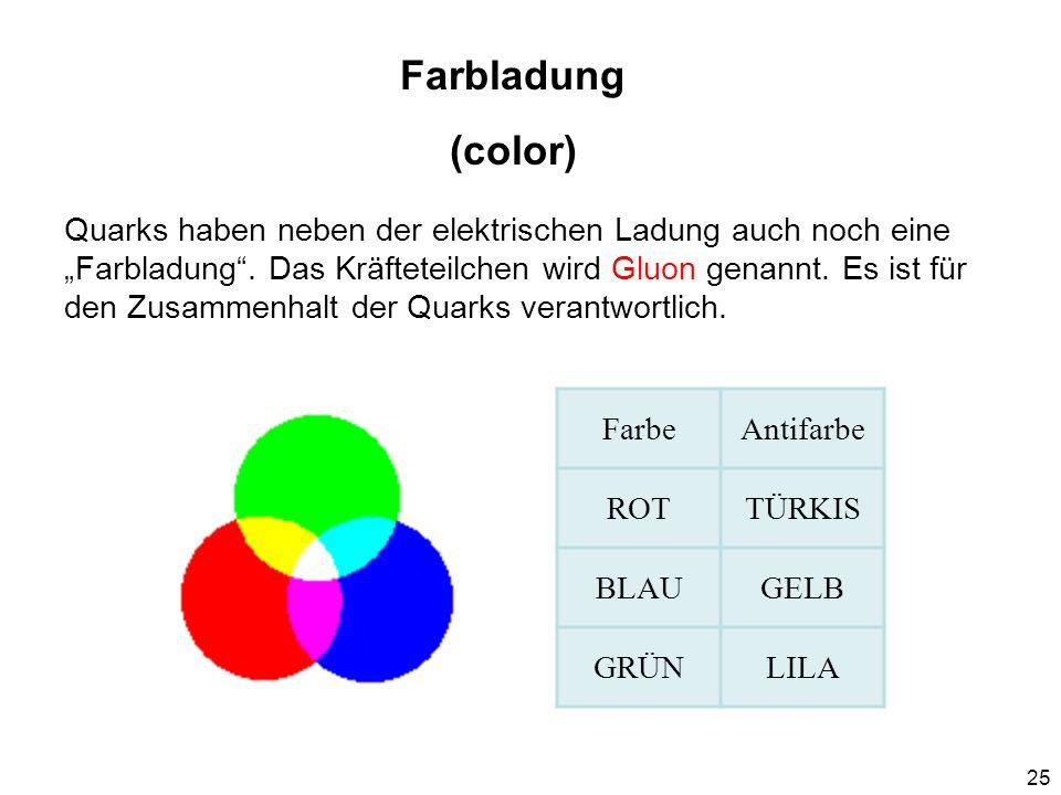 25 Farbladung (color) FarbeAntifarbe ROTTÜRKIS BLAUGELB GRÜNLILA Quarks haben neben der elektrischen Ladung auch noch eine Farbladung. Das Kräfteteilc