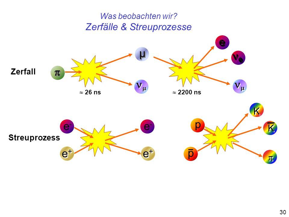 30 e e µ µ Zerfall e e 26 ns 2200 ns Streuprozess e-e- e+e+ e+e+ K K p p e-e- e+e+ e+e+ Was beobachten wir? Zerfälle & Streuprozesse K K