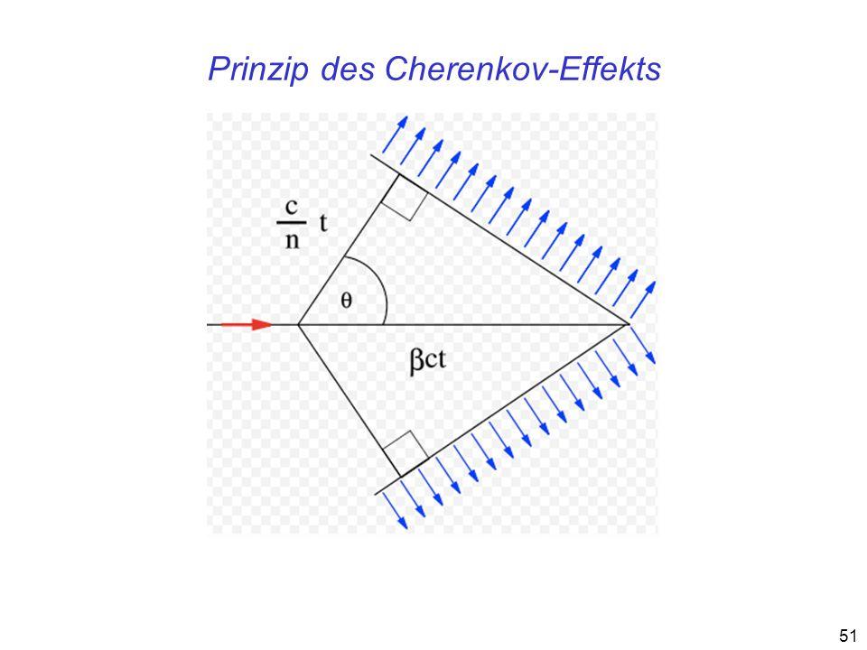 51 Prinzip des Cherenkov-Effekts