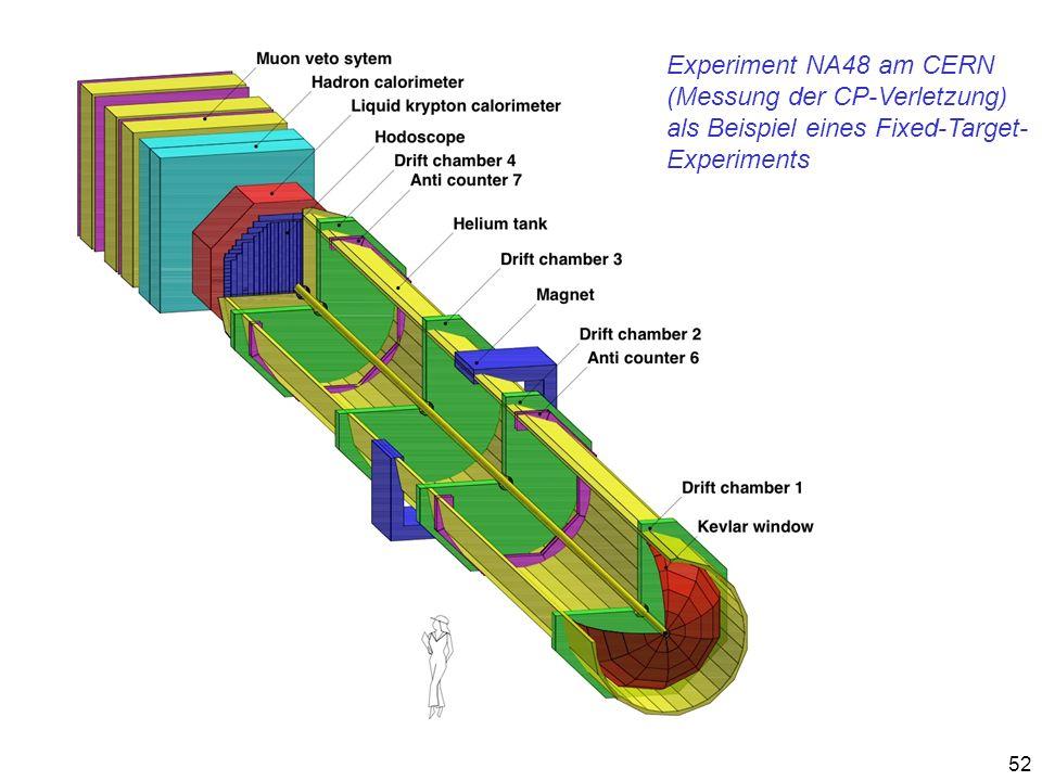 52 Experiment NA48 am CERN (Messung der CP-Verletzung) als Beispiel eines Fixed-Target- Experiments