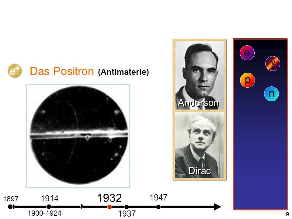 20 Fermionen (Spin ½) Ladung 0 +2/3 -1/3 d u u d u d LeptonenQuarks Das Standardmodell +1 0 Proton Neutron Baryonen Wechselwirkungen stark schwach Schwerkraft .