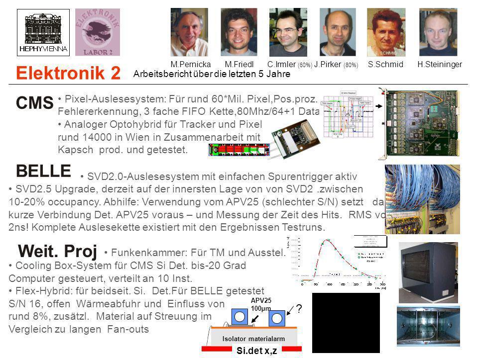Si. Det x+y Elektronik 2 M.PernickaM.FriedlC.Irmler (60%) J.Pirker (80%) S.SchmidH.Steininger CMS Pixel-Auslesesystem: Für rund 60*Mil. Pixel,Pos.proz