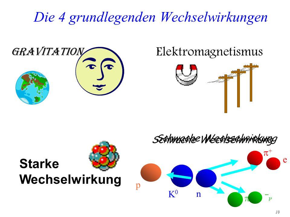 10 Die 4 grundlegenden Wechselwirkungen Gravitation Starke Wechselwirkung Elektromagnetismus Schwache Wechselwirkung n e p