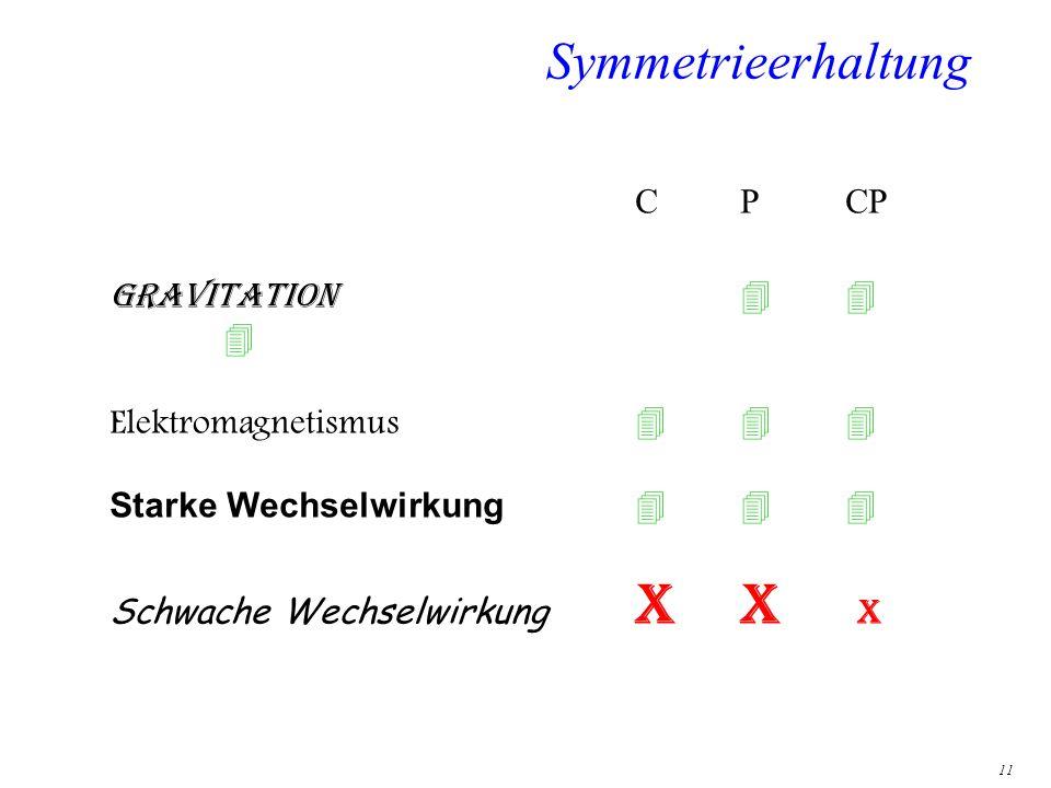 11 Symmetrieerhaltung CPCPTCPT Gravitation Elektromagnetismus Starke Wechselwirkung Schwache Wechselwirkung XX xx