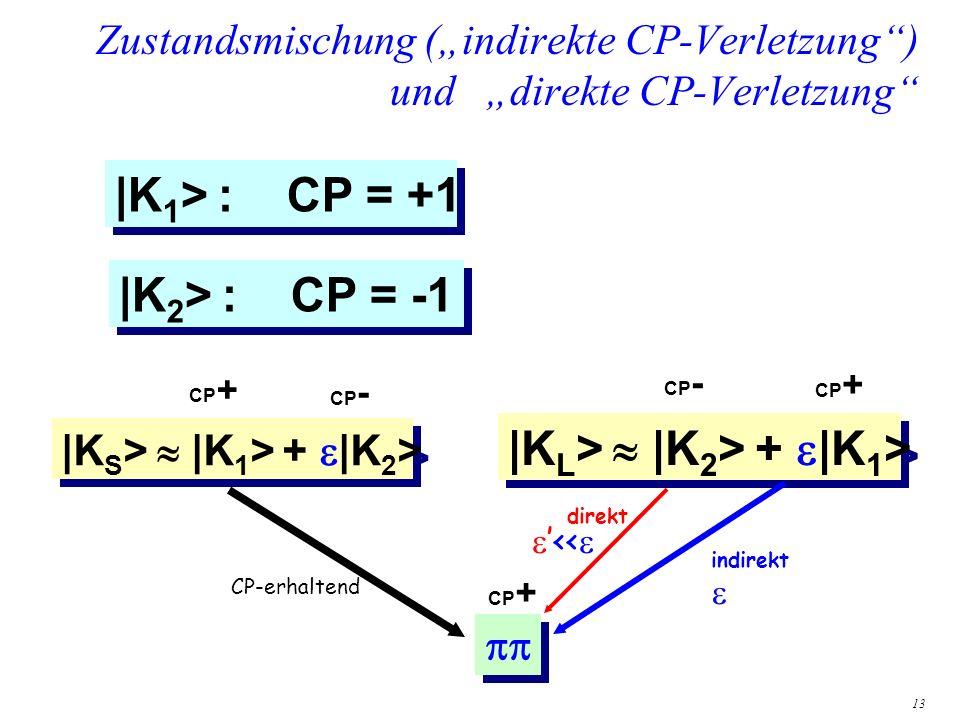 13 Zustandsmischung (indirekte CP-Verletzung) und direkte CP-Verletzung |K S > |K 1 > + |K 2 > CP + CP - < direkt CP + CP - |K L > |K 2 > + |K 1 > |K