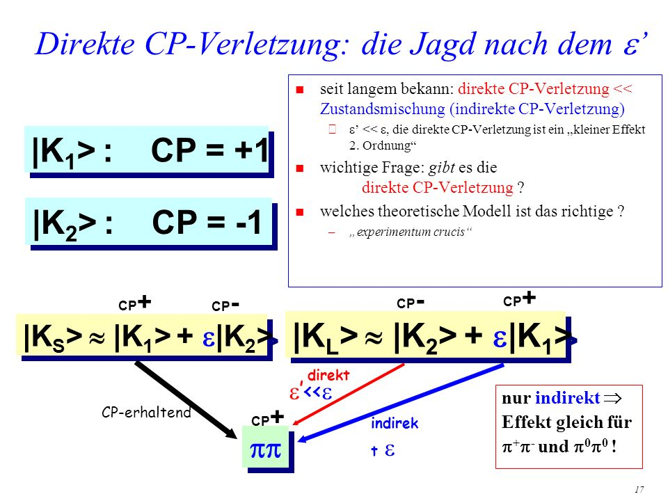 17 Direkte CP-Verletzung: die Jagd nach dem n seit langem bekann: direkte CP-Verletzung << Zustandsmischung (indirekte CP-Verletzung) – <<, die direkt