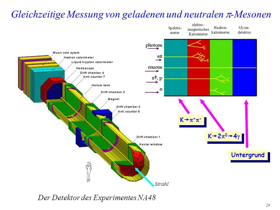 29 Gleichzeitige Messung von geladenen und neutralen -Mesonen K 2 0 4 K + - Untergrund Spektro- meter elektro- magnetisches Kalorimeter Hadron- kalori