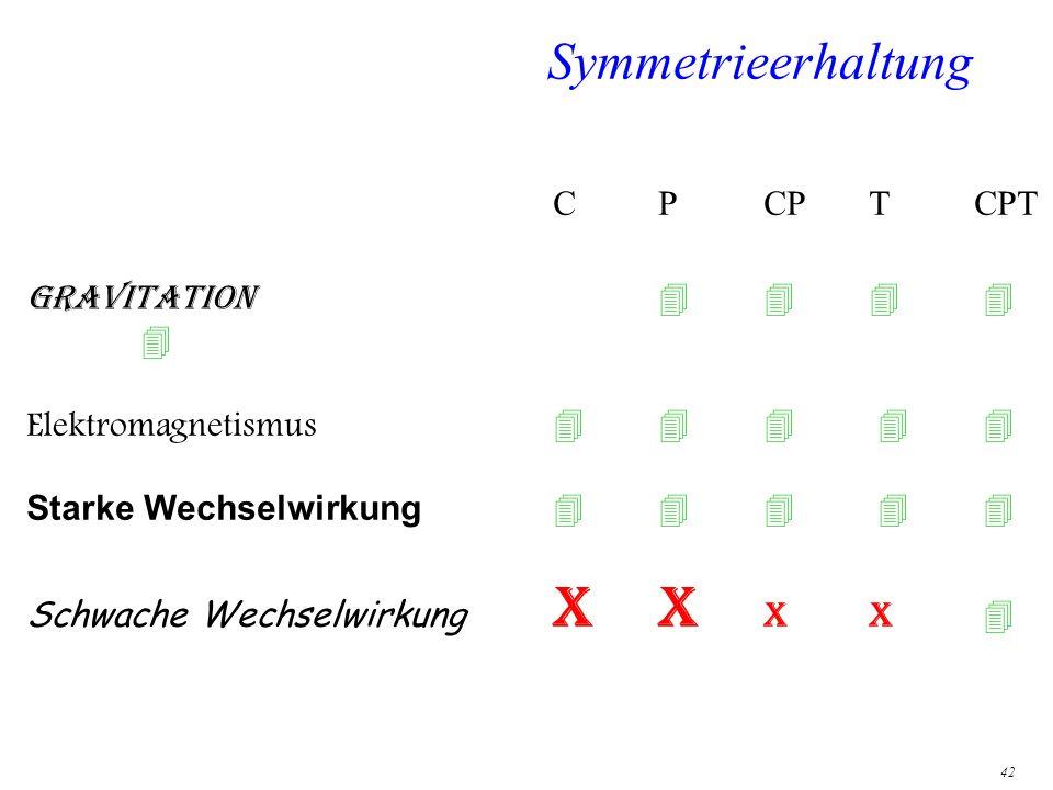 42 Symmetrieerhaltung CPCPTCPT Gravitation Elektromagnetismus Starke Wechselwirkung Schwache Wechselwirkung XX xx