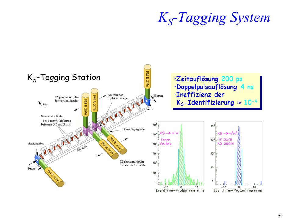 48 K S -Tagging System Zeitauflösung 200 ps Doppelpulsauflösung 4 ns Ineffizienz der K S -Identifizierung 10 -4 Zeitauflösung 200 ps Doppelpulsauflösu