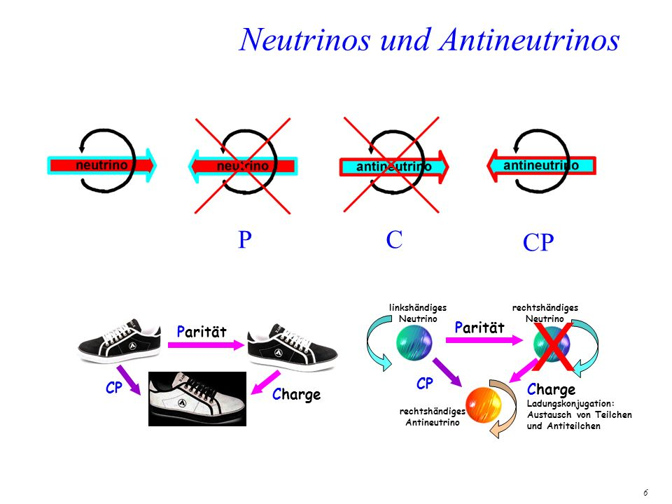 6 Neutrinos und Antineutrinos Parität Charge Ladungskonjugation: Austausch von Teilchen und Antiteilchen Parität Charge CP linkshändiges Neutrino rech