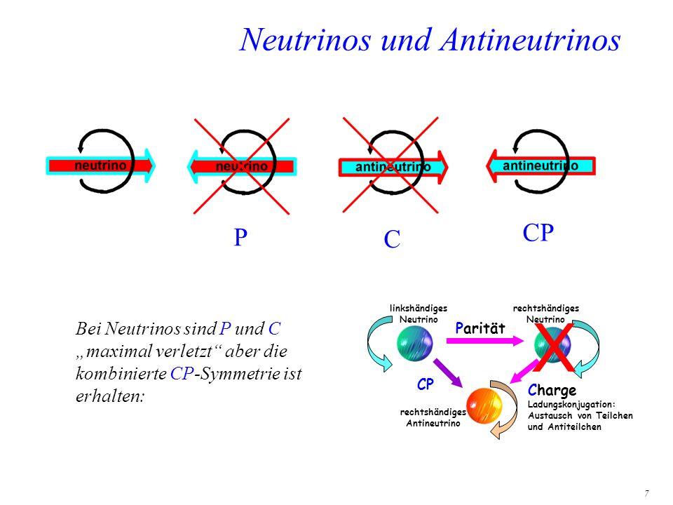 7 Neutrinos und Antineutrinos Parität Charge Ladungskonjugation: Austausch von Teilchen und Antiteilchen CP linkshändiges Neutrino rechtshändiges Neut