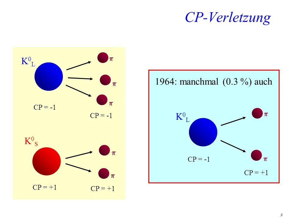 9 CP-Verletzung K0LK0L K0SK0S K0LK0L CP = -1 CP = +1 CP = -1 CP = +1 1964: manchmal (0.3 %) auch