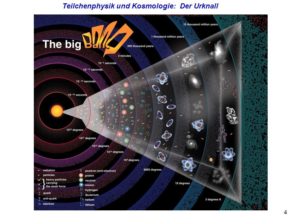 5 Fragen der Kosmologie an die Teilchenphysik: Weshalb gibt es im Universum mehr Materie als Anti-Materie.