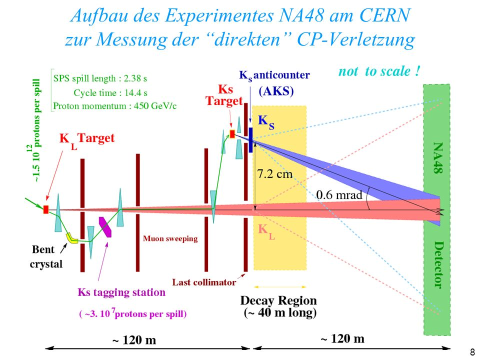 9 Zuletzt gefunden: das Top-Quark
