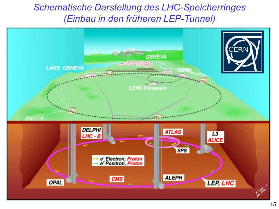 15 Schematische Darstellung des LHC-Speicherringes (Einbau in den früheren LEP-Tunnel)