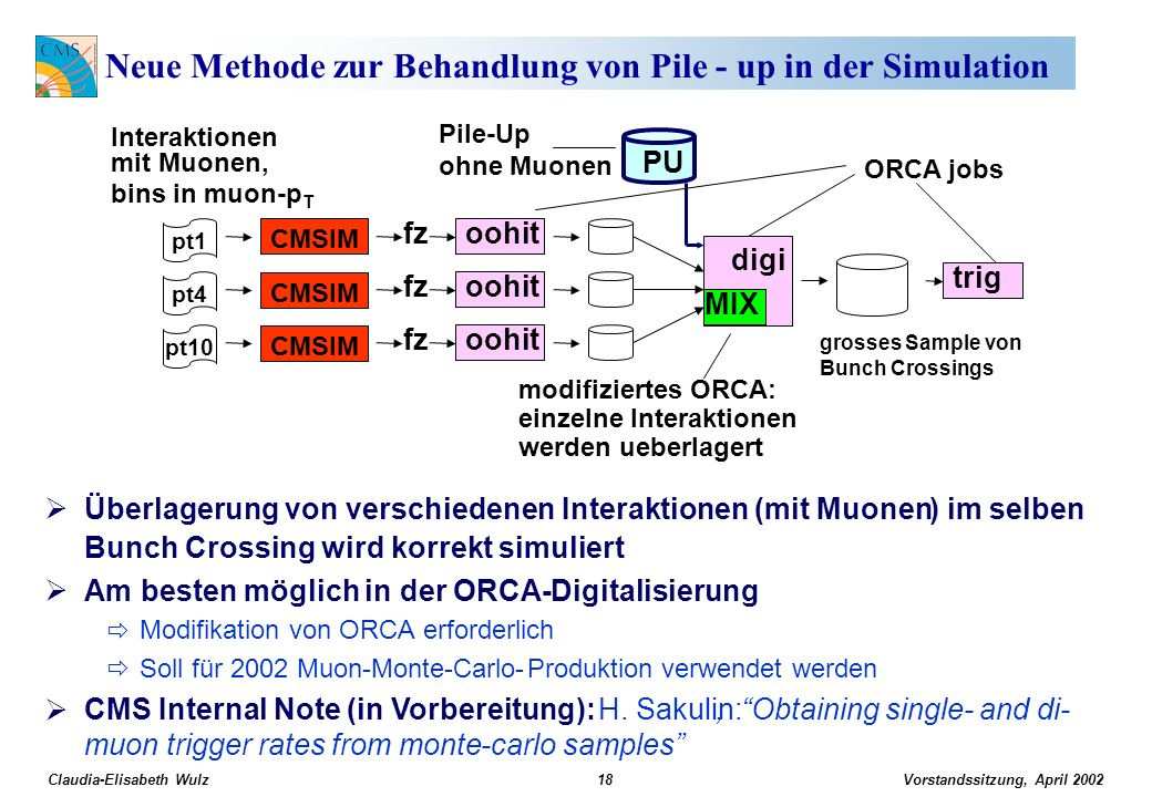 Vorstandssitzung, April 2002 Claudia-Elisabeth Wulz18 Neue Methode zur Behandlung von Pile - up in der Simulation pt1 pt4 pt10 CMSIM oohitfz digi PU oohitfz oohitfz trig ORCA jobs grosses Sample von Bunch Crossings modifiziertes ORCA: einzelne Interaktionen werden ueberlagert Interaktionen mit Muonen, bins in muon-p T MIX Pile-Up ohne Muonen Überlagerung vonverschiedenen Interaktionen(mit Muonen)im selben Bunch Crossingwird korrekt simuliert Ambestenmöglich inder ORCA-Digitalisierung Modifikation von ORCAerforderlich Sollfür 2002 Muon-Monte-Carlo-Produktion verwendet werden CMS Internal Note (in Vorbereitung): H.