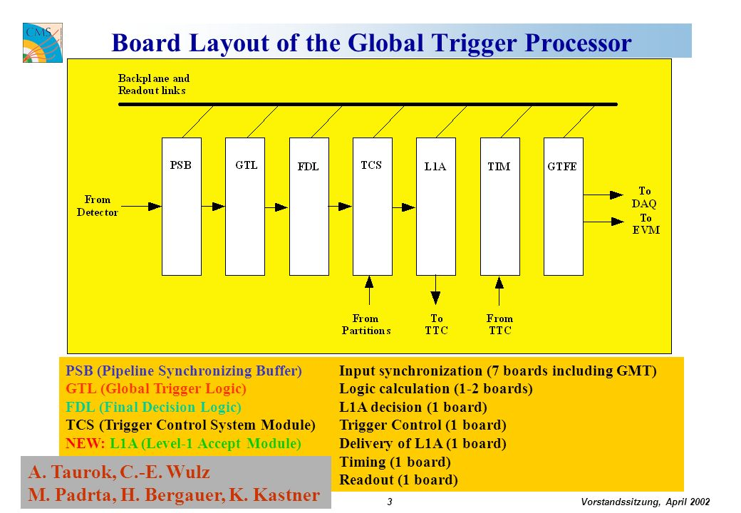 Vorstandssitzung, April 2002 Claudia-Elisabeth Wulz14 Global Trigger Milestones 2002 Milestone March 2002: System Test -> Delayed to Oct.
