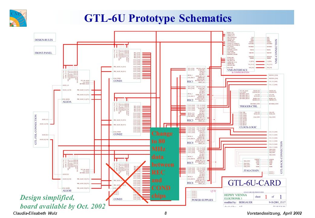 Vorstandssitzung, April 2002 Claudia-Elisabeth Wulz8 GTL-6U Prototype Schematics Design simplified, board available by Oct.