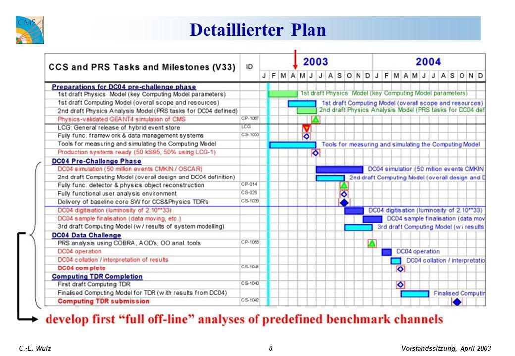 Vorstandssitzung, April 2003 C.-E. Wulz8 Detaillierter Plan