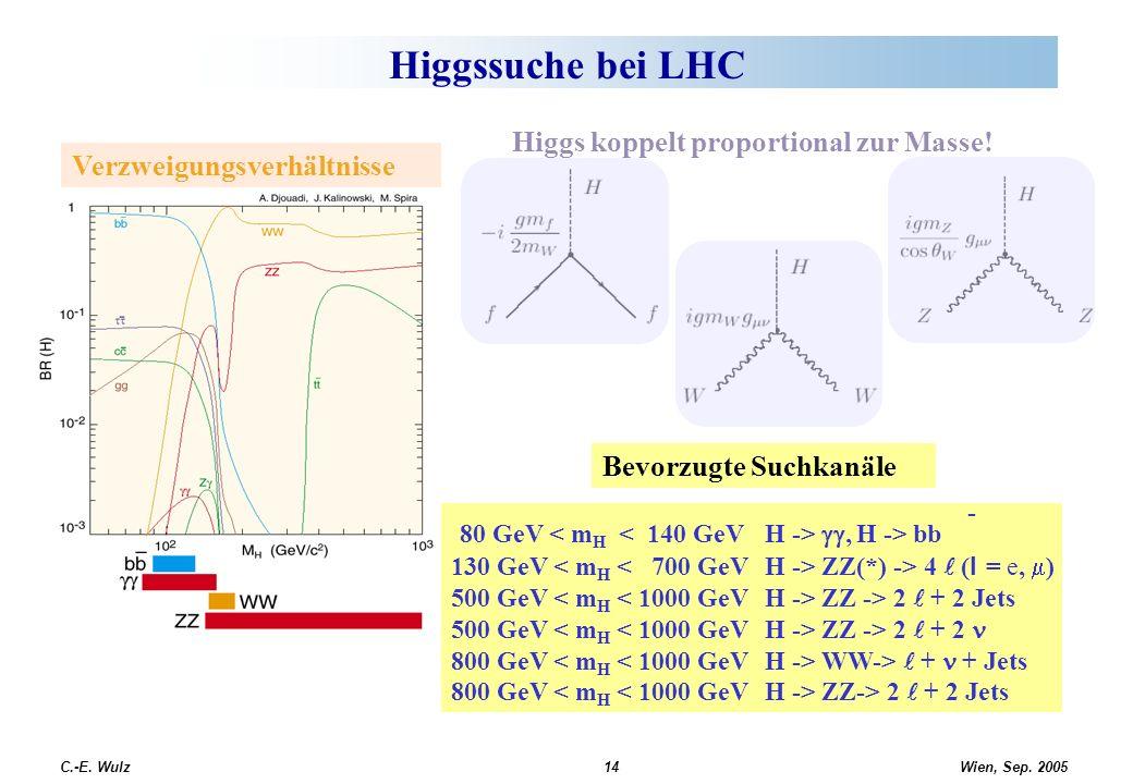 Wien, Sep. 2005 C.-E. Wulz14 Higgssuche bei LHC Verzweigungsverhältnisse 80 GeV, H -> bb 130 GeV ZZ(*) -> 4 ( l = e, ) 500 GeV ZZ -> 2 + 2 Jets 500 Ge