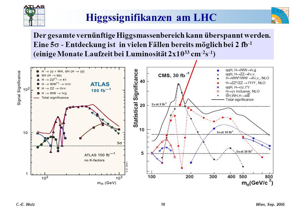 Wien, Sep. 2005 C.-E. Wulz16 Higgssignifikanzen am LHC Der gesamte vernünftige Higgsmassenbereich kann überspannt werden. Eine 5 - Entdeckung ist in v