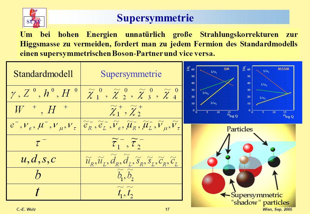 Wien, Sep. 2005 C.-E. Wulz17 Supersymmetrie Standardmodell csdu,,, SUSY Um bei hohen Energien unnatürlich große Strahlungskorrekturen zur Higgsmasse z