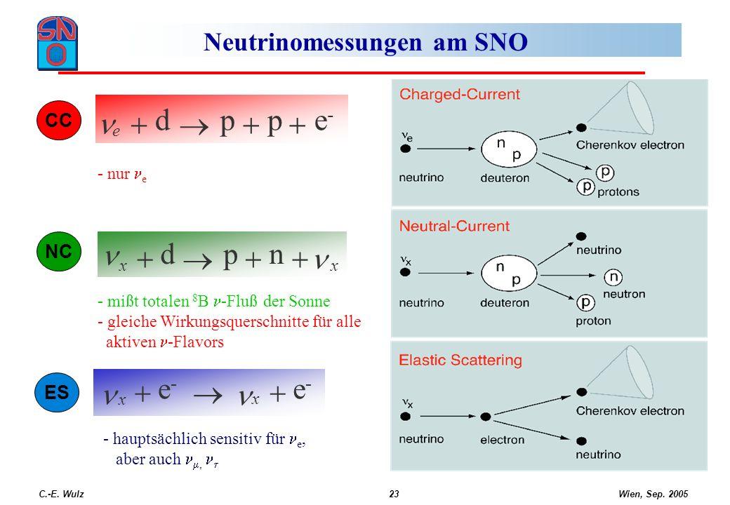 Wien, Sep. 2005 C.-E. Wulz23 Neutrinomessungen am SNO - nur e - mißt totalen 8 B -Fluß der Sonne - gleiche Wirkungsquerschnitte für alle aktiven -Flav
