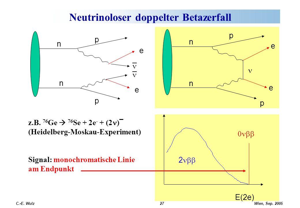 Wien, Sep. 2005 C.-E. Wulz27 Neutrinoloser doppelter Betazerfall n n p p e _ _ e z.B. 76 Ge 76 Se + 2e - + (2 ) (Heidelberg-Moskau-Experiment) Signal: