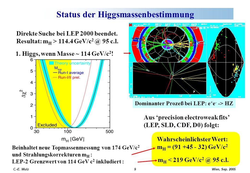 Wien, Sep. 2005 C.-E. Wulz9 Status der Higgsmassenbestimmung Direkte Suche bei LEP 2000 beendet. Resultat: m H > 114.4 GeV/c 2 @ 95 c.l. Aus precision