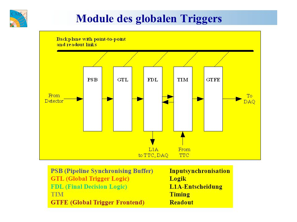 Module des globalen Triggers PSB (Pipeline Synchronising Buffer)Inputsynchronisation GTL (Global Trigger Logic) Logik FDL (Final Decision Logic) L1A-Entscheidung TIM Timing GTFE (Global Trigger Frontend) Readout