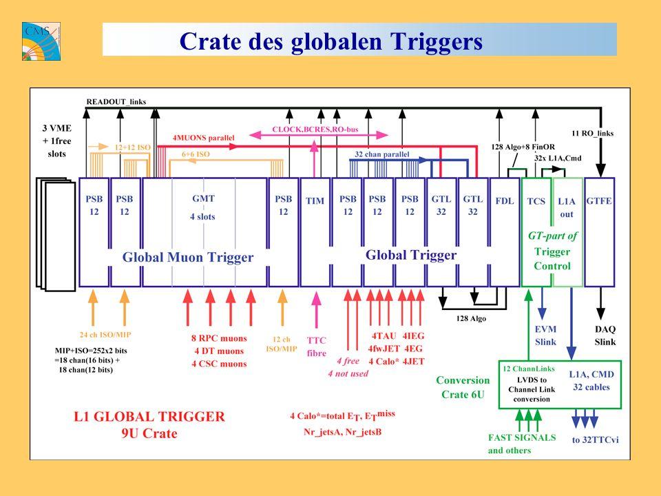 Crate des globalen Triggers