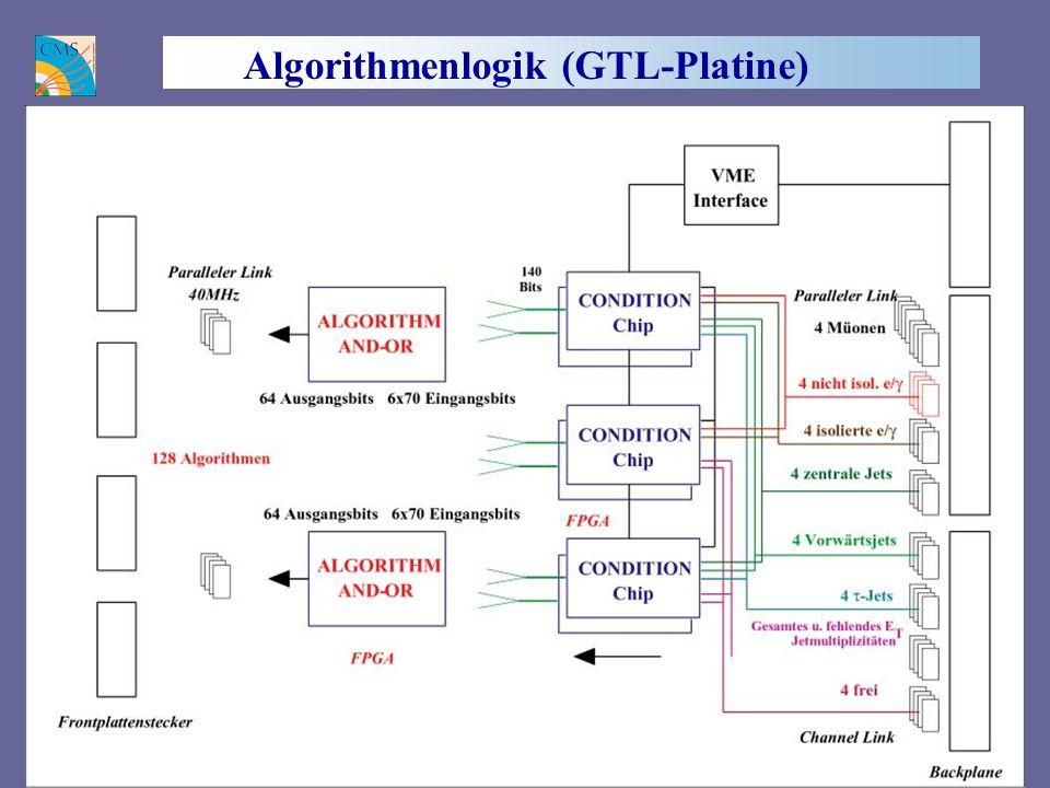 Algorithmenlogik (GTL-Platine)