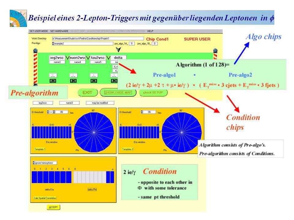 Beispiel eines 2-Lepton-Triggers mit gegenüber liegenden Leptonen in