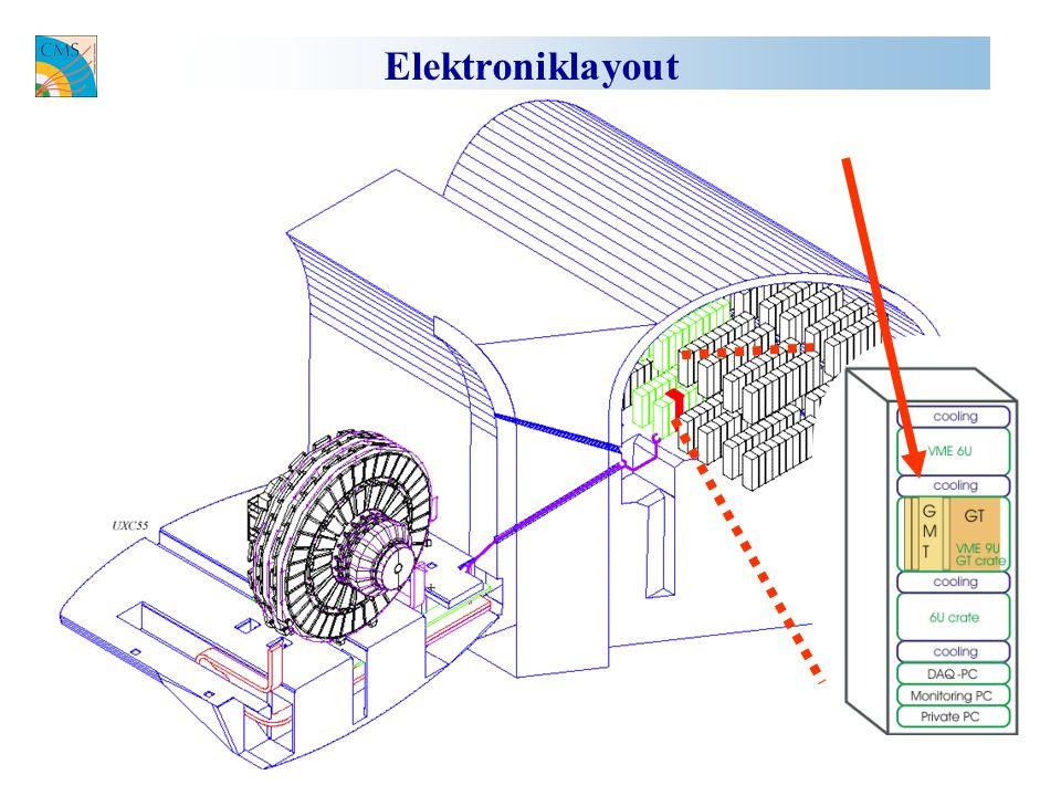 Elektroniklayout