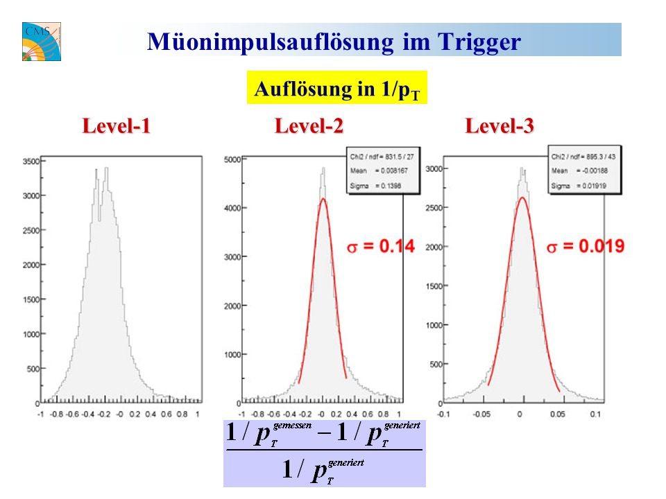 Müonimpulsauflösung im TriggerLevel-1Level-2Level-3 Auflösung in 1/p T