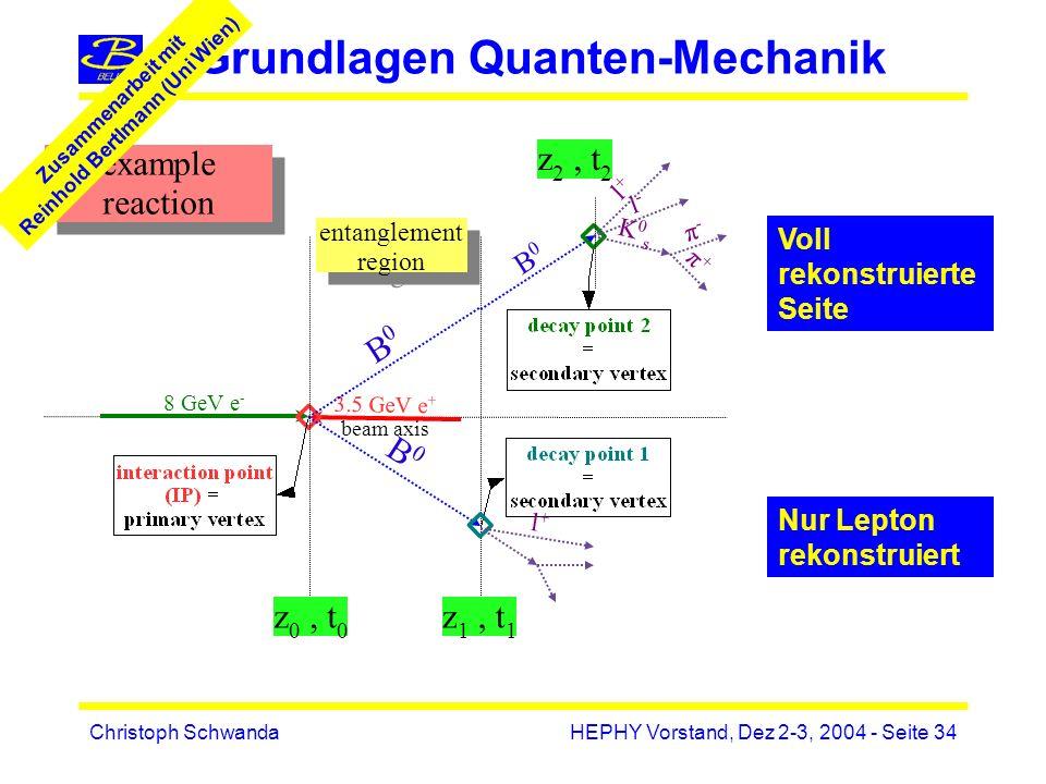 Christoph SchwandaHEPHY Vorstand, Dez 2-3, 2004 - Seite 34 Grundlagen Quanten-Mechanik beam axis 3.5 GeV e + 8 GeV e - B0B0 B0B0 B0B0 entanglement region entanglement region l-l- l+l+ K0sK0s π-π- π+π+ example reaction z 0, t 0 z 1, t 1 z 2, t 2 l+l+ Voll rekonstruierte Seite Nur Lepton rekonstruiert Zusammenarbeit mit Reinhold Bertlmann (Uni Wien)