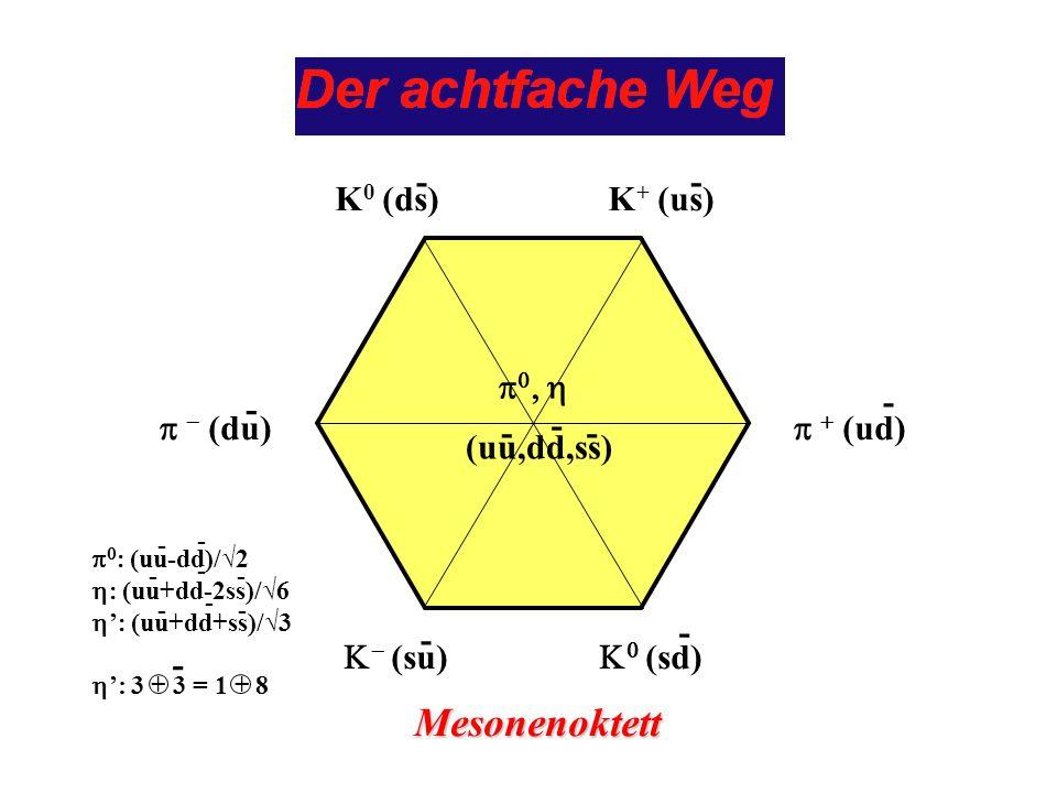 K 0 (ds)K + (us) (du) (ud) (uu,dd,ss) (su) (sd) Mesonenoktett -- - - - - - - - (uu-dd)/2 (uu+dd-2ss)/6 (uu+dd+ss)/3 : 3 + 3 = 1 + 8 - - - - - - - - -