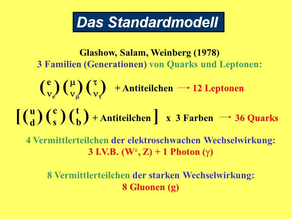 Glashow, Salam, Weinberg (1978) 3 Familien (Generationen) von Quarks und Leptonen: e () () () + Antiteilchen 12 Leptonen udud () cscs () tbtb ()[ + An