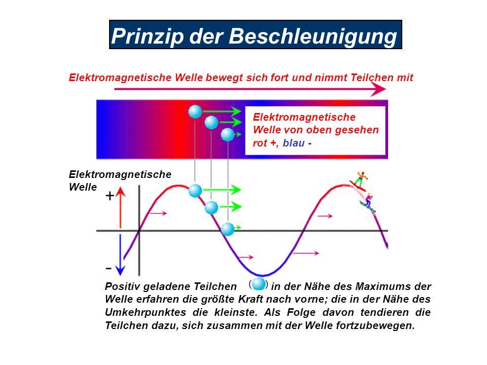 Prinzip der Beschleunigung Elektromagnetische Welle von oben gesehen rot +, blau - Elektromagnetische Welle bewegt sich fort und nimmt Teilchen mit El