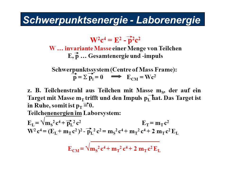 Schwerpunktsenergie - Laborenergie Schwerpunktssystem (Centre of Mass Frame): p = p i = 0 E CM = Wc 2 W 2 c 4 = E 2 - p 2 c 2 W … invariante Masse ein
