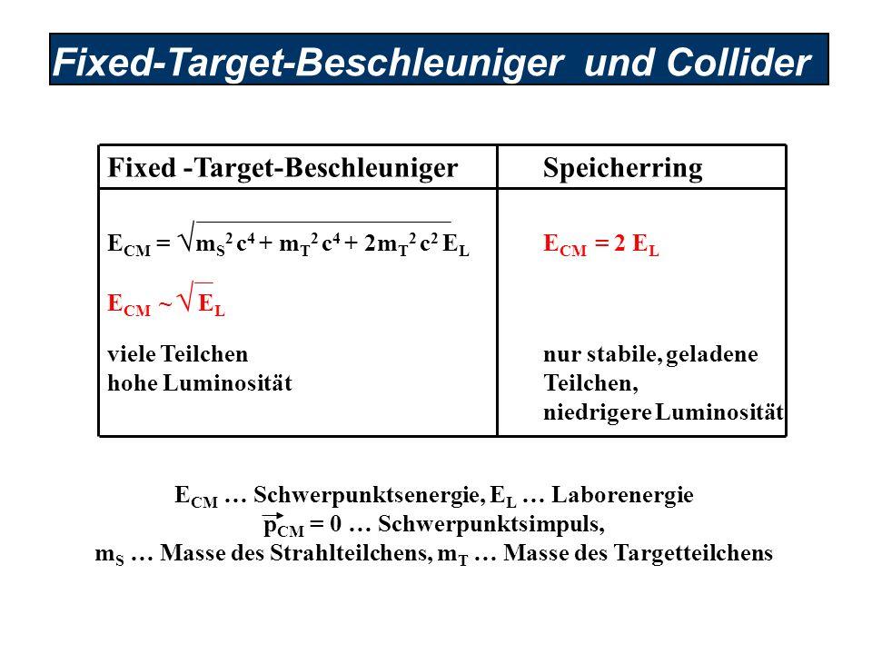 Fixed-Target-Beschleuniger und Collider E CM … Schwerpunktsenergie, E L … Laborenergie p CM = 0 … Schwerpunktsimpuls, m S … Masse des Strahlteilchens,
