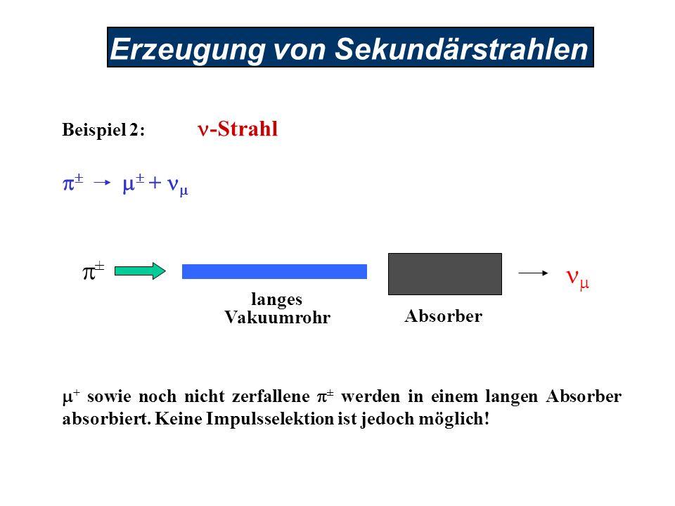 Erzeugung von Sekundärstrahlen Beispiel 2: -Strahl + + sowie noch nicht zerfallene ± werden in einem langen Absorber absorbiert. Keine Impulsselektion